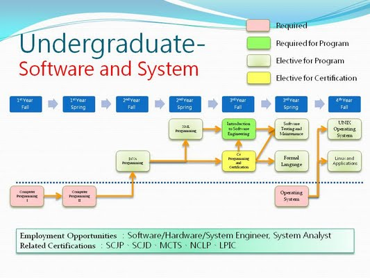 software_and_system